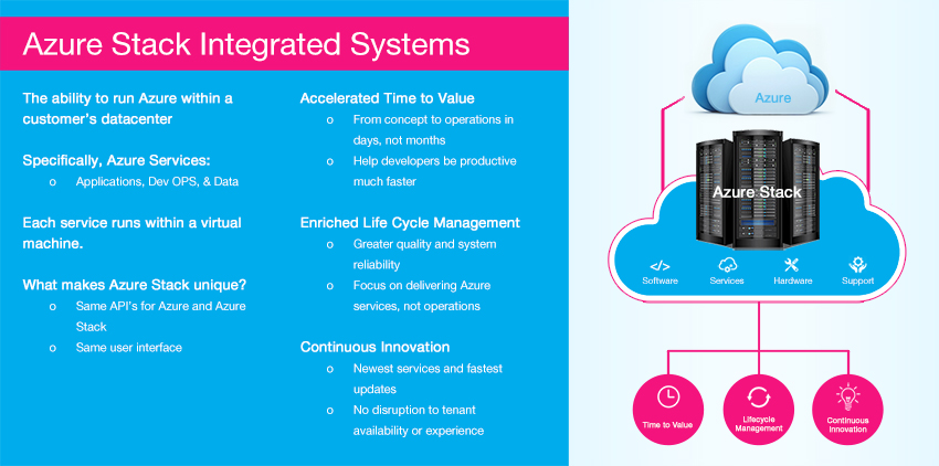 Azure-Stack-Integrated-System-850px.jpg