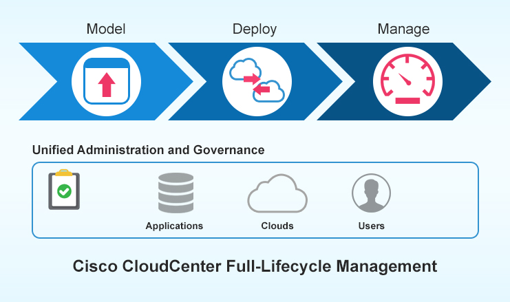 Cisco-CloudCenter-Full-Lifecycle-Management_0.jpg