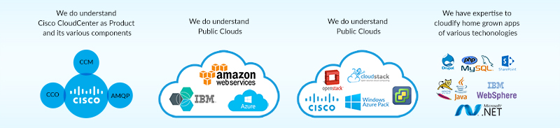 Our-Capabilities-on-Cisco-CloudCenter-800px.jpg