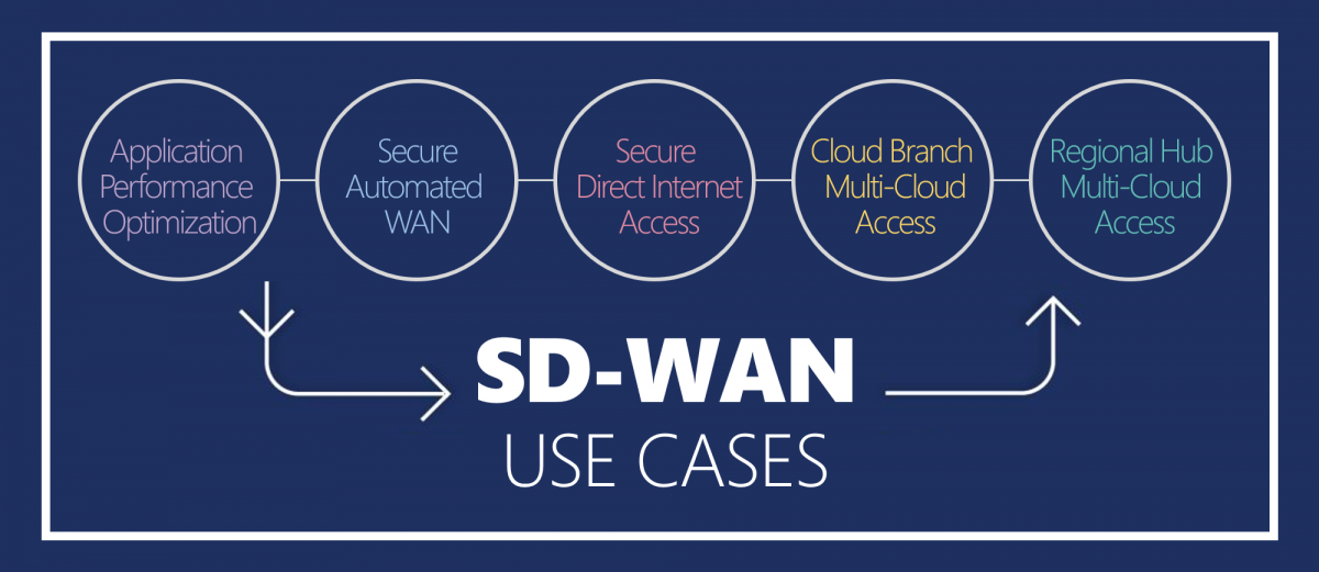 Velocis-SD-WAN-Solution-Graphic1_0.png